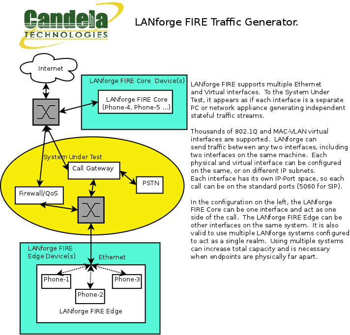 Candela LANforge Fire VoIP Call Generator