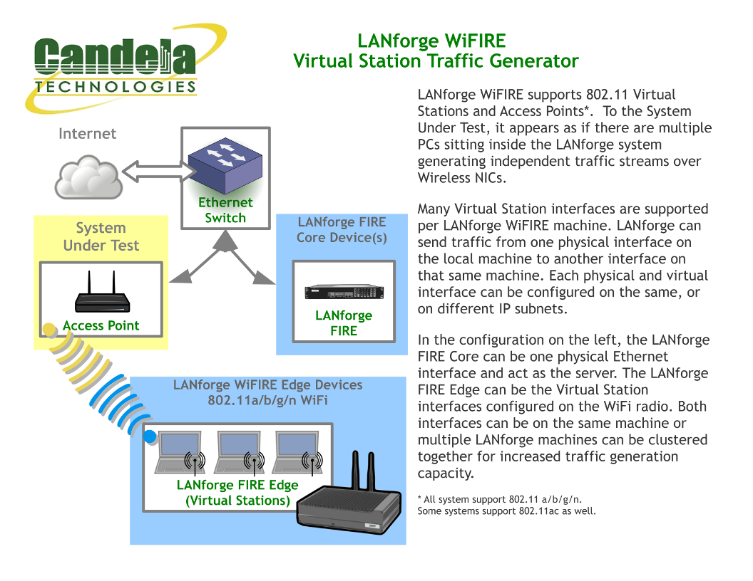 Ct521a 264 1ac 1n Economy Lanforge Wifire 80211a B G N Ac 2 Radio Wireless Router Network Diagram Example