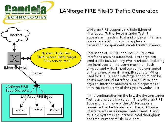 CT510-10G High-Speed LANforge-FIRE File-IO Traffic Generator