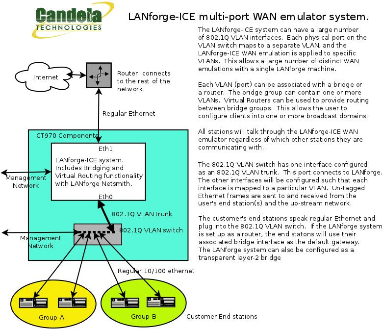 CT970-16 LANforge-ICE 16-port WAN Emulator