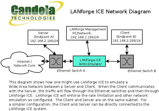 CT966 LANforge-ICE 10 Gbps WAN Emulator - 64-bit
